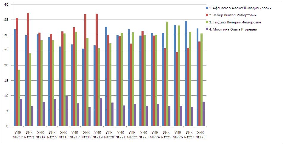 Распределение голосов по участкам в третьем округе.