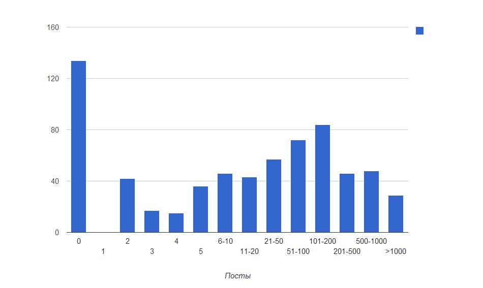 Количество написанных постов.
