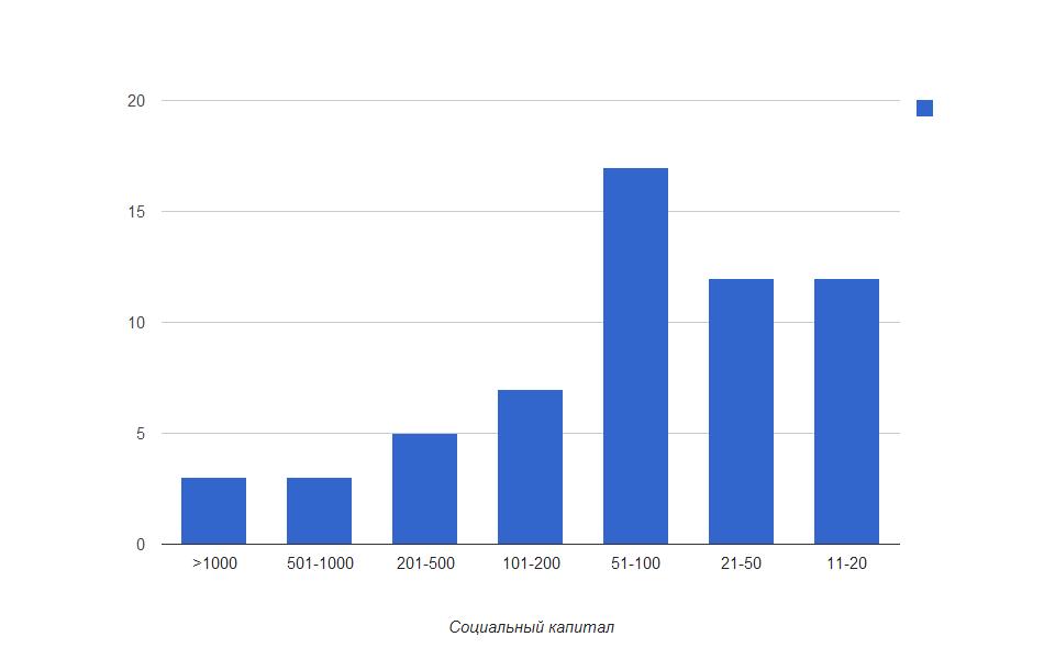 Распределение для френдов социальным капиталом больше 10.