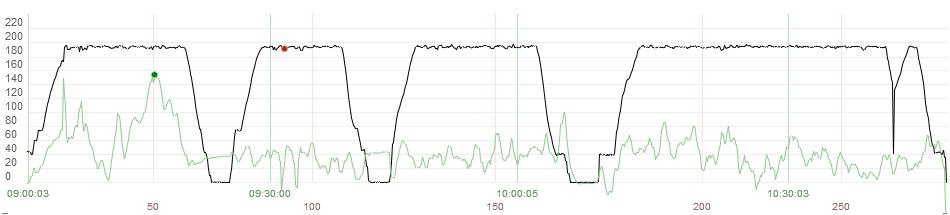 График скоростей. Наверное, лучший из тех что я видел в своей жизни.