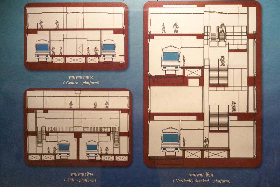 Различные типы станций поземного метро Бангкока. Плакат на станции Hua Lamphong.