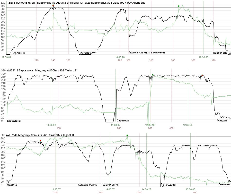 Графики скоростей трех разных высокоскоростных поездов на трех разных высокоскоростных линиях.