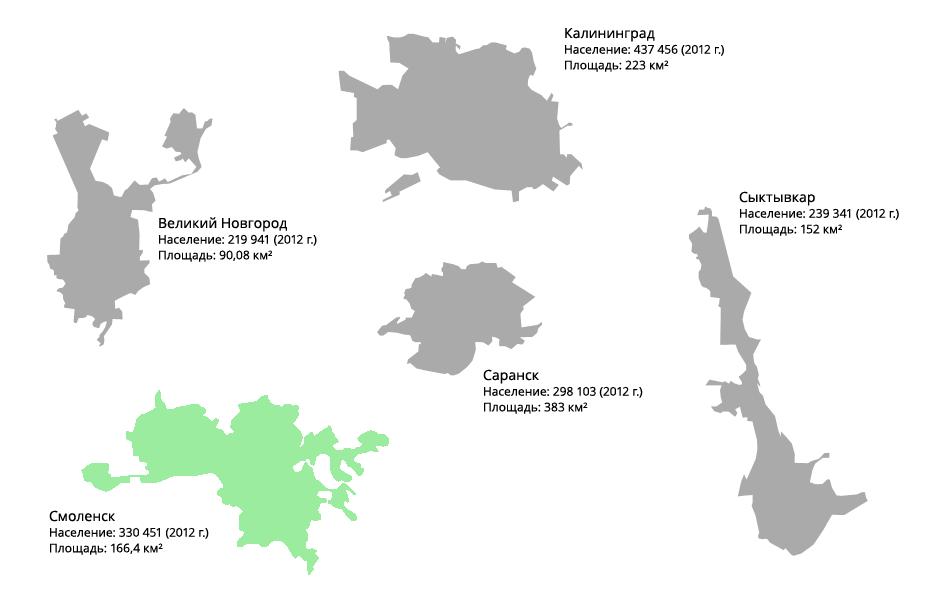 Сравнение площадей и населения схожих по площади и населению городов: Смоленск, Калининград, Саранск, Сыктывкар и Великий Новгород.